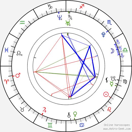 Zuzana Kubalová birth chart, Zuzana Kubalová astro natal horoscope, astrology