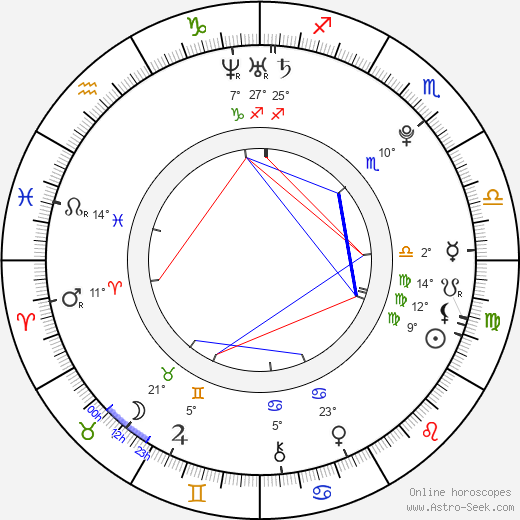 Alanna Mitchem birth chart, biography, wikipedia 2018, 2019