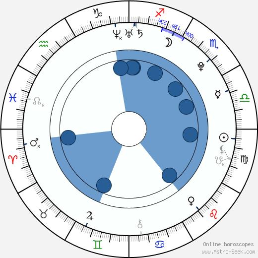 Allie MacDonald wikipedia, horoscope, astrology, instagram