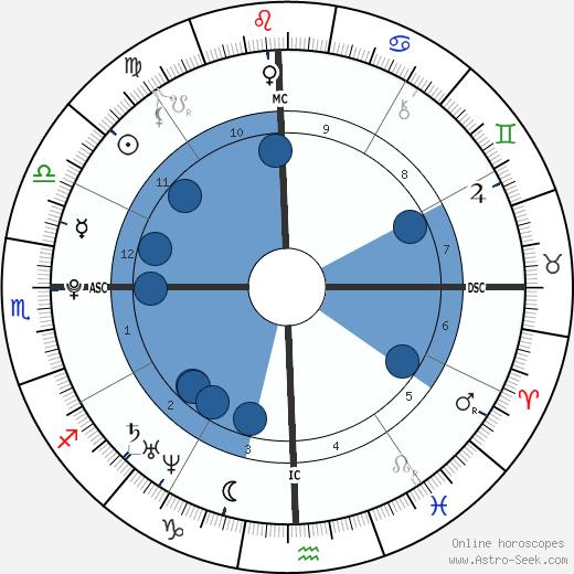 Bilawal Bhutto Zardari wikipedia, horoscope, astrology, instagram