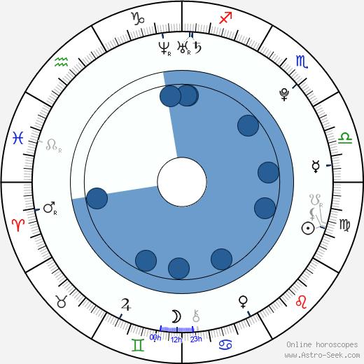 Clark Gilmer wikipedia, horoscope, astrology, instagram
