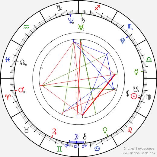 Топ-модель по-американски (сезон 11) Clark Gilmer день рождения гороскоп, Clark Gilmer Натальная карта онлайн