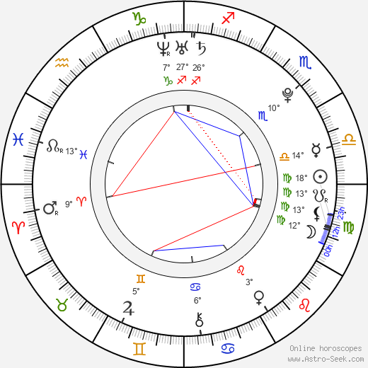 Coco Rocha birth chart, biography, wikipedia 2020, 2021