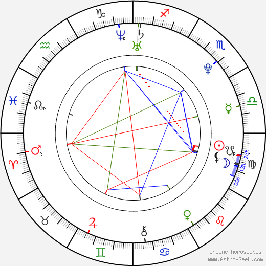 Coco Rocha birth chart, Coco Rocha astro natal horoscope, astrology