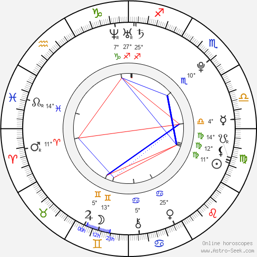 Hana Makhmalbaf birth chart, biography, wikipedia 2019, 2020