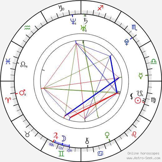 Хана Махмальбаф Hana Makhmalbaf день рождения гороскоп, Hana Makhmalbaf Натальная карта онлайн