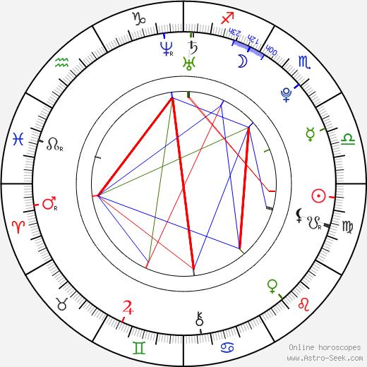 Ivana Korolová tema natale, oroscopo, Ivana Korolová oroscopi gratuiti, astrologia