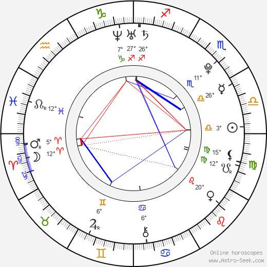 James Blake birth chart, biography, wikipedia 2019, 2020