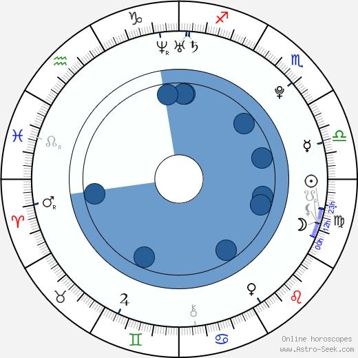 Jordan Staal wikipedia, horoscope, astrology, instagram