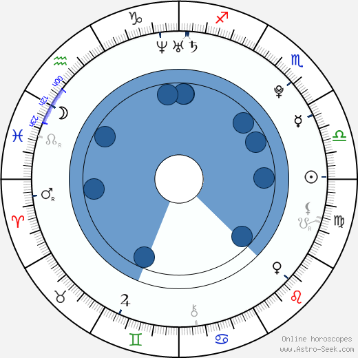Juan Martín Del Potro wikipedia, horoscope, astrology, instagram