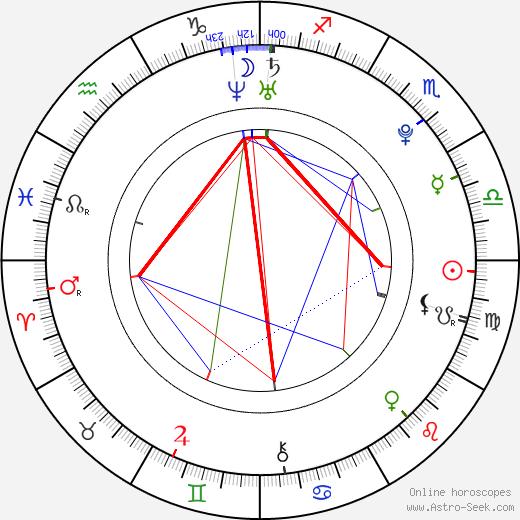 Katrina Bowden astro natal birth chart, Katrina Bowden horoscope, astrology