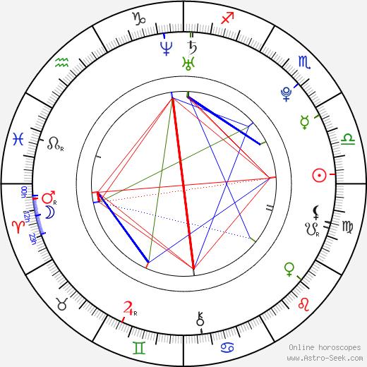 Kiira Korpi birth chart, Kiira Korpi astro natal horoscope, astrology