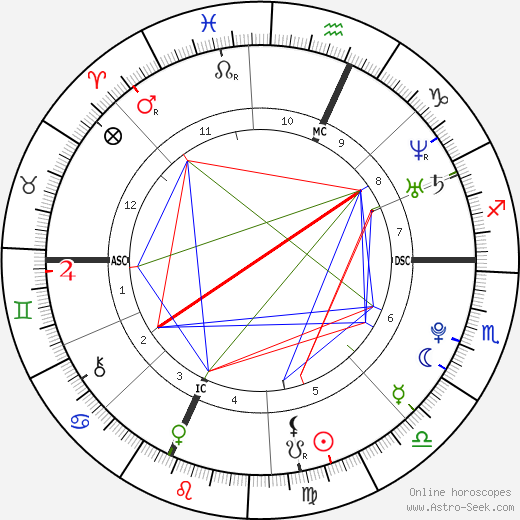 Martin Fourcade astro natal birth chart, Martin Fourcade horoscope, astrology