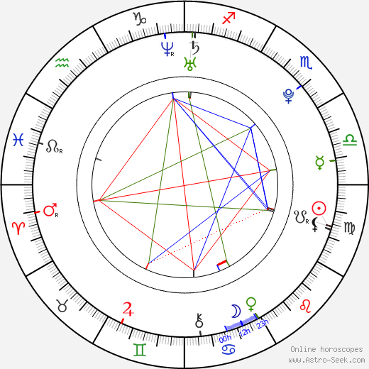 Max George день рождения гороскоп, Max George Натальная карта онлайн