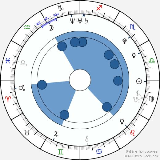Nuno Casanovas wikipedia, horoscope, astrology, instagram