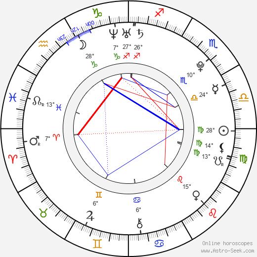 Nuno Casanovas birth chart, biography, wikipedia 2019, 2020