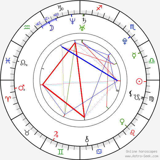 Nuno Casanovas astro natal birth chart, Nuno Casanovas horoscope, astrology