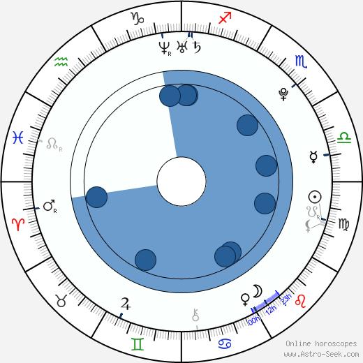 Paul Iacono wikipedia, horoscope, astrology, instagram