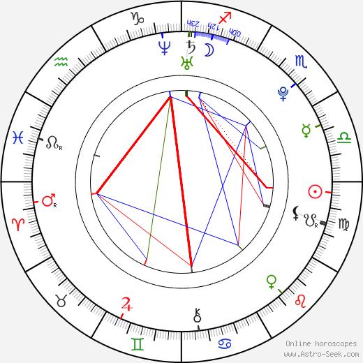 Pavlína Ďuriačová день рождения гороскоп, Pavlína Ďuriačová Натальная карта онлайн