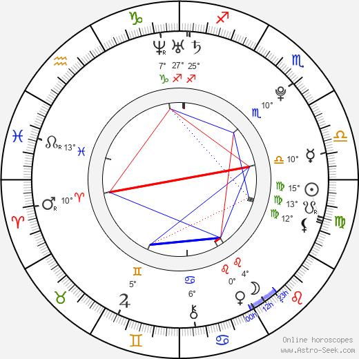 Rachael Henley tema natale, biography, Biografia da Wikipedia 2020, 2021
