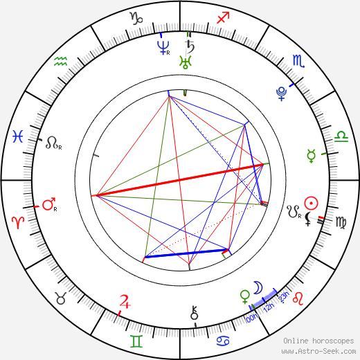 Rachael Henley tema natale, oroscopo, Rachael Henley oroscopi gratuiti, astrologia