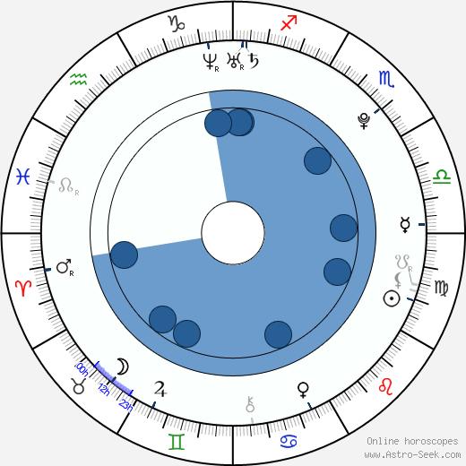 Russell A. Bryan wikipedia, horoscope, astrology, instagram