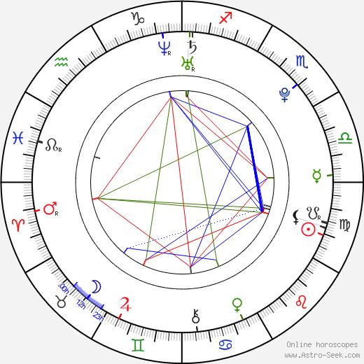 Russell A. Bryan день рождения гороскоп, Russell A. Bryan Натальная карта онлайн