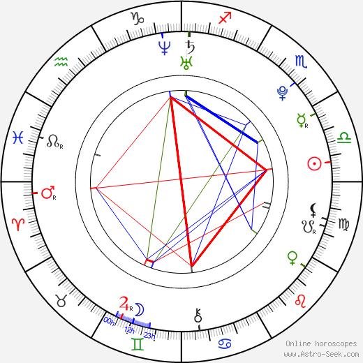 Tomáš Bláha birth chart, Tomáš Bláha astro natal horoscope, astrology