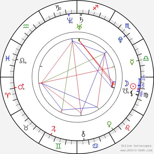 Tomáš Kotlant день рождения гороскоп, Tomáš Kotlant Натальная карта онлайн