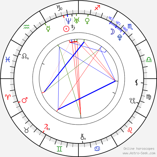 Alex D. Linz astro natal birth chart, Alex D. Linz horoscope, astrology
