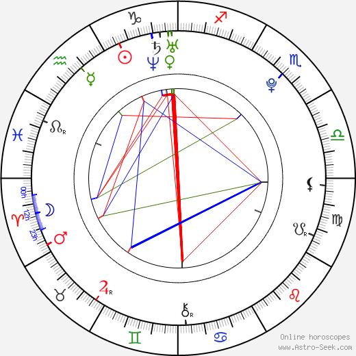 Beau Mirchoff birth chart, Beau Mirchoff astro natal horoscope, astrology