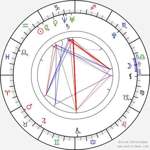 Daisy Lowe astro natal birth chart, Daisy Lowe horoscope, astrology