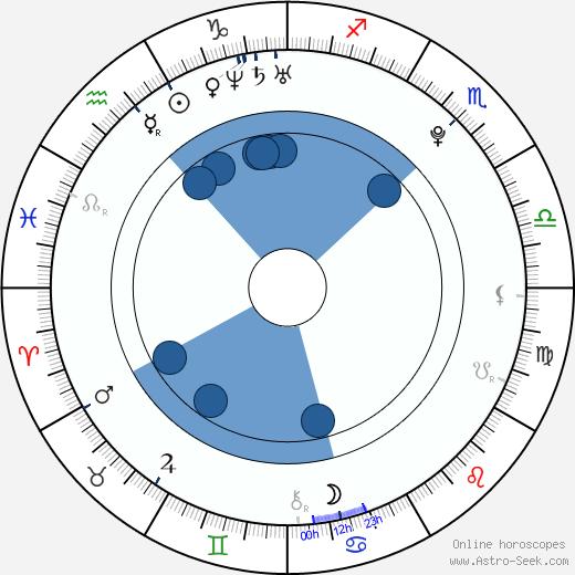 Dena Kaplan wikipedia, horoscope, astrology, instagram