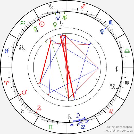 Dena Kaplan день рождения гороскоп, Dena Kaplan Натальная карта онлайн