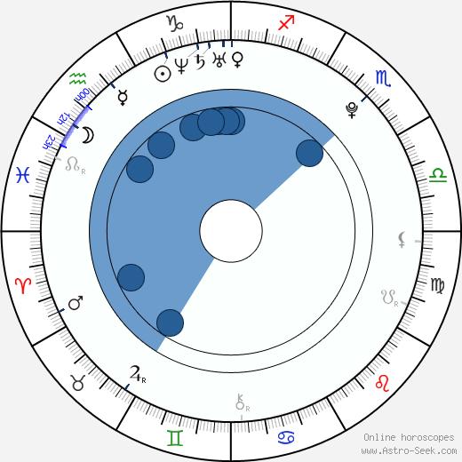 Emily Meade wikipedia, horoscope, astrology, instagram