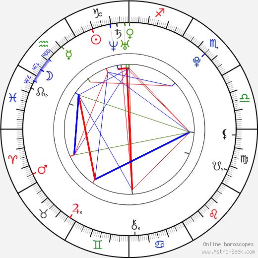 Emily Meade birth chart, Emily Meade astro natal horoscope, astrology