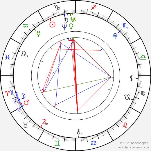 Frankie Sandford astro natal birth chart, Frankie Sandford horoscope, astrology