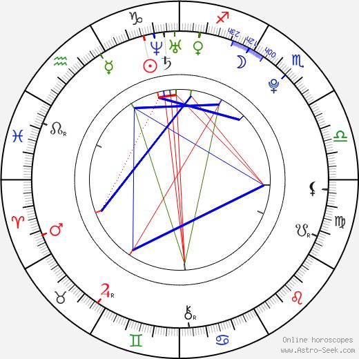 Jan Hable birth chart, Jan Hable astro natal horoscope, astrology