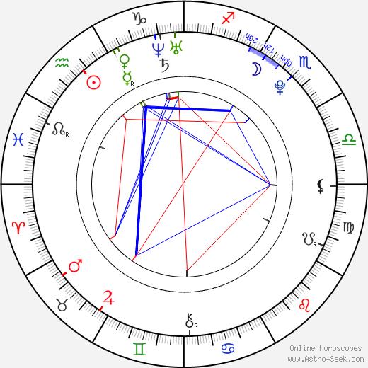 Kamila Kikinčuková astro natal birth chart, Kamila Kikinčuková horoscope, astrology