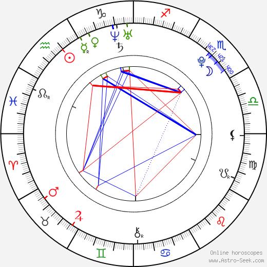 Kang Han Na astro natal birth chart, Kang Han Na horoscope, astrology