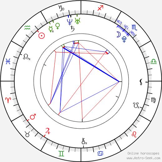 Khleo Thomas astro natal birth chart, Khleo Thomas horoscope, astrology