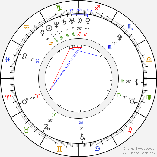 Lukáš Michalec birth chart, biography, wikipedia 2017, 2018