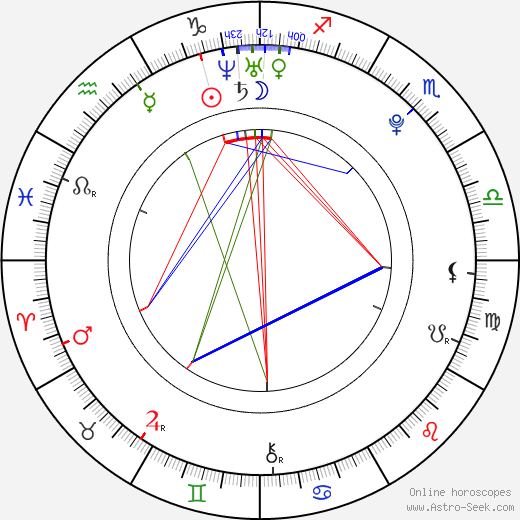 Lukáš Michalec astro natal birth chart, Lukáš Michalec horoscope, astrology