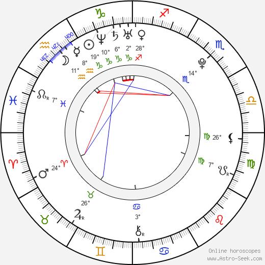 Marina Genda birth chart, biography, wikipedia 2019, 2020