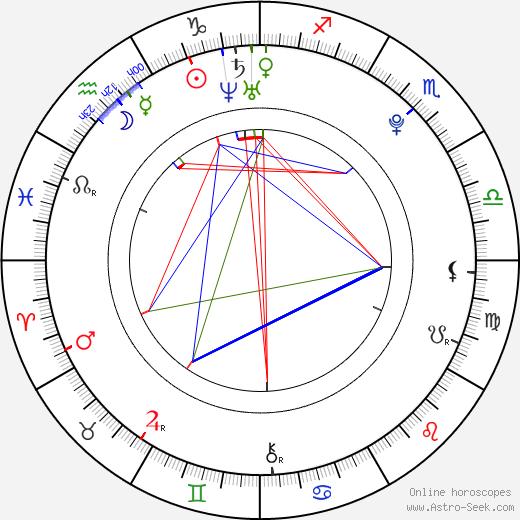 Marina Genda astro natal birth chart, Marina Genda horoscope, astrology