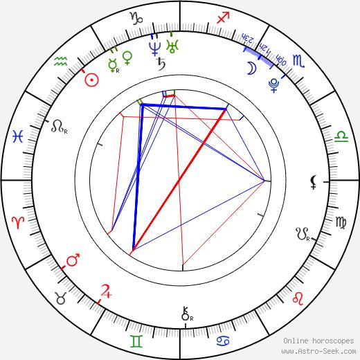 Matěj Beran день рождения гороскоп, Matěj Beran Натальная карта онлайн