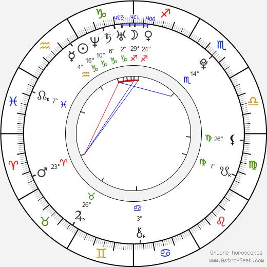 Max Pirkis birth chart, biography, wikipedia 2020, 2021
