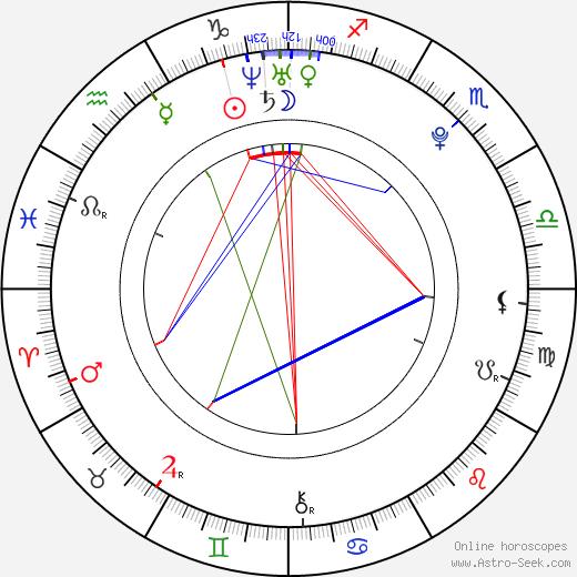 Max Pirkis birth chart, Max Pirkis astro natal horoscope, astrology