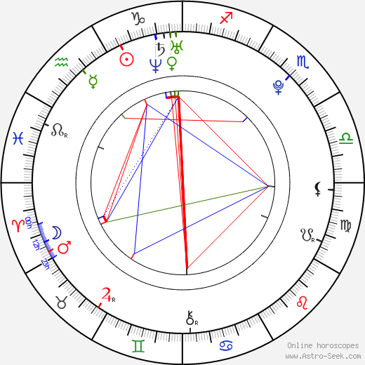 Miguel Bogalho tema natale, oroscopo, Miguel Bogalho oroscopi gratuiti, astrologia