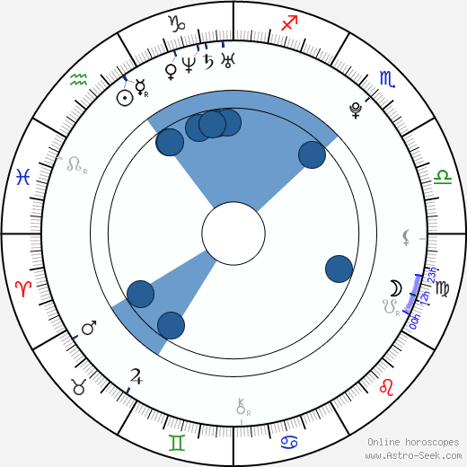 Mikako Tabe wikipedia, horoscope, astrology, instagram